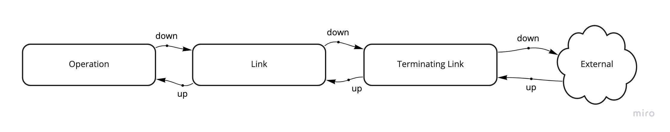 Call flow through adapter links