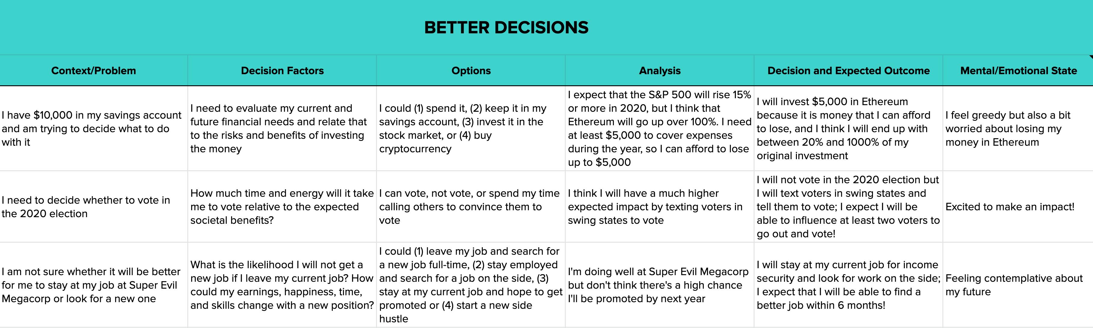 Decision flow view