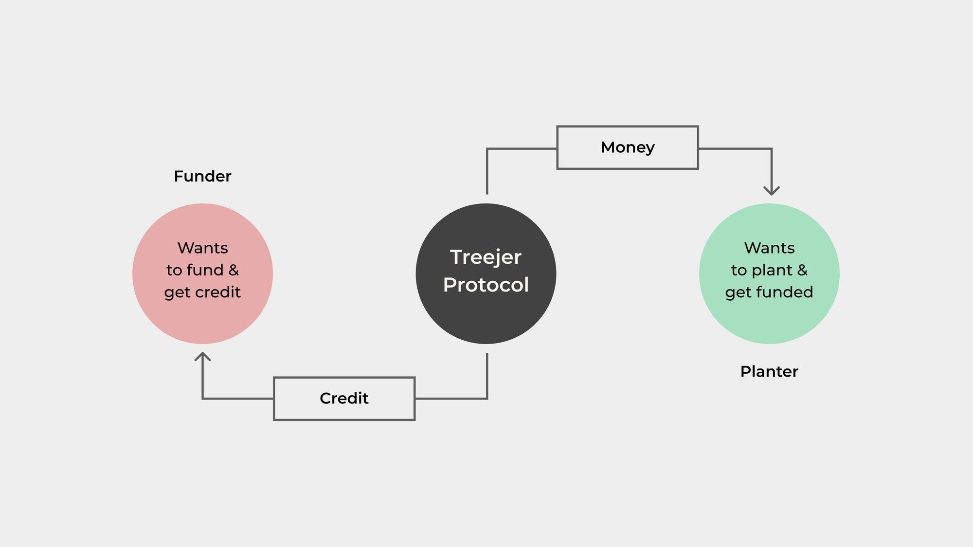 Diagram 1: How Treejer Works