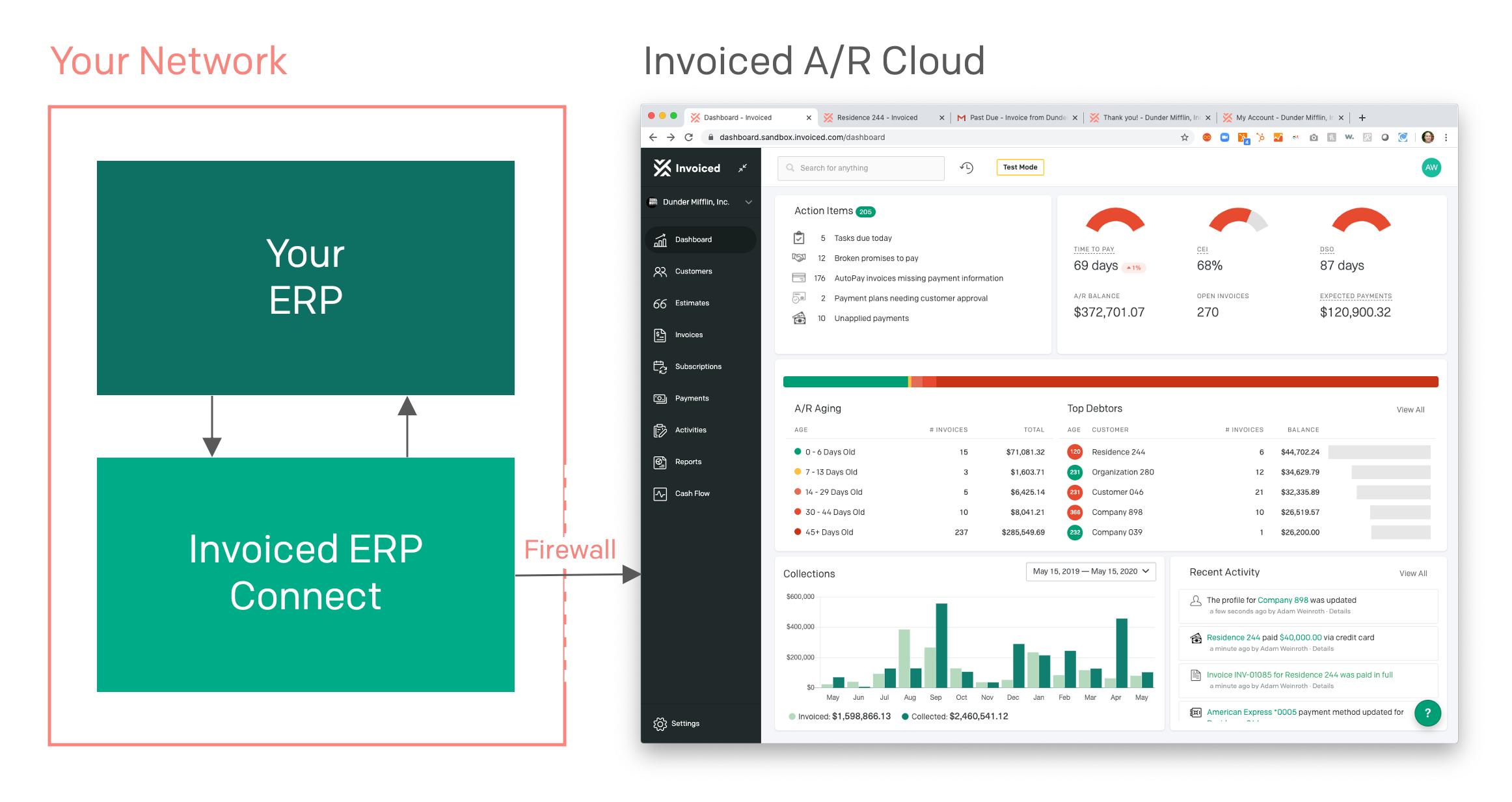 ERP Connect Data Flow