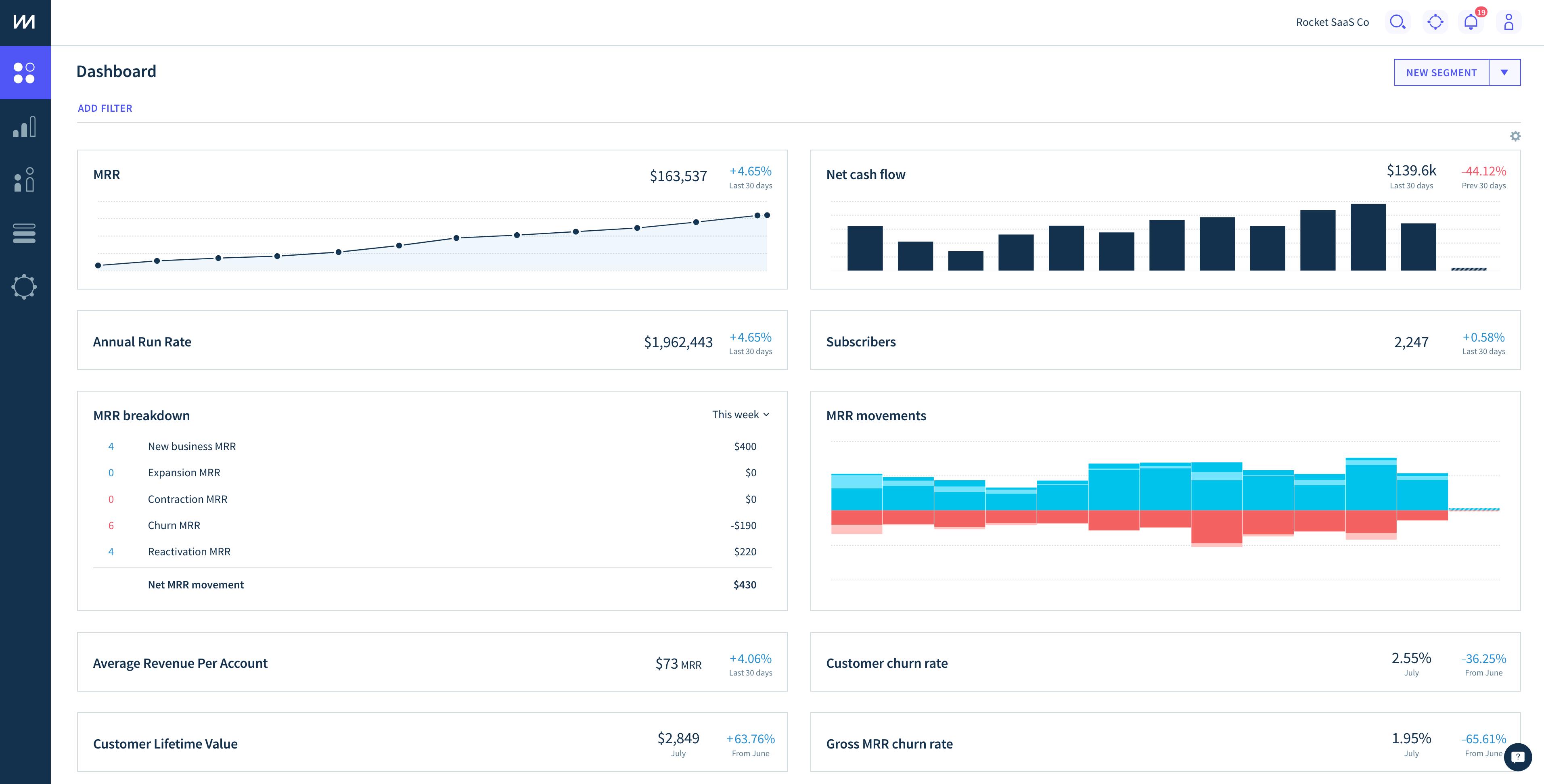 Invoiced-ChartMogul Integration