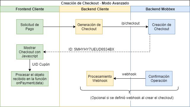 Checkout - Modo Embebido