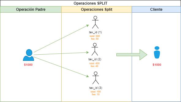 Definición de una operación en modalidad Split